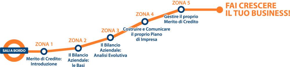Finanziamenti Milano - Merito-di-Credito-per-crescere-il-tuo-business - Fidicomet Confidi Milano